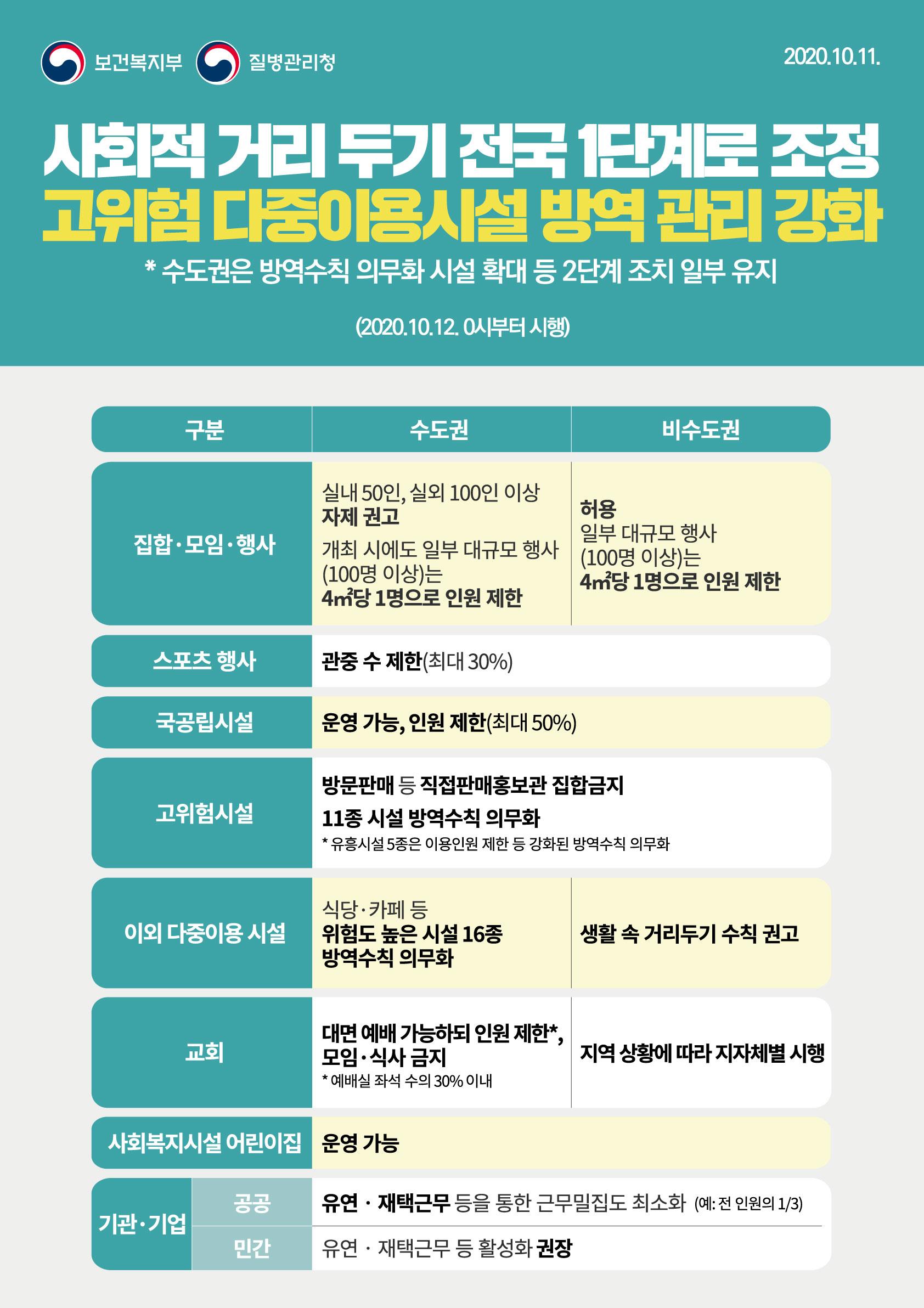 1011_사회적거리두기 1단계 조정 포스터.jpg